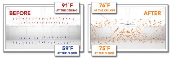 quạt HVLS giúp điều hòa không khí